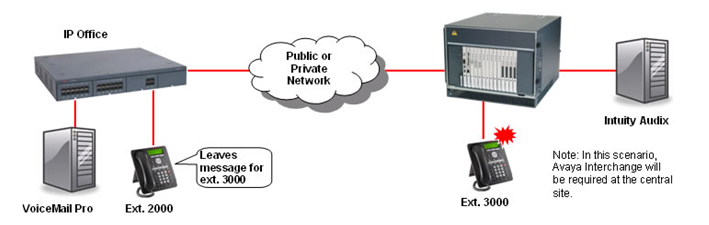 networked messaging diagram